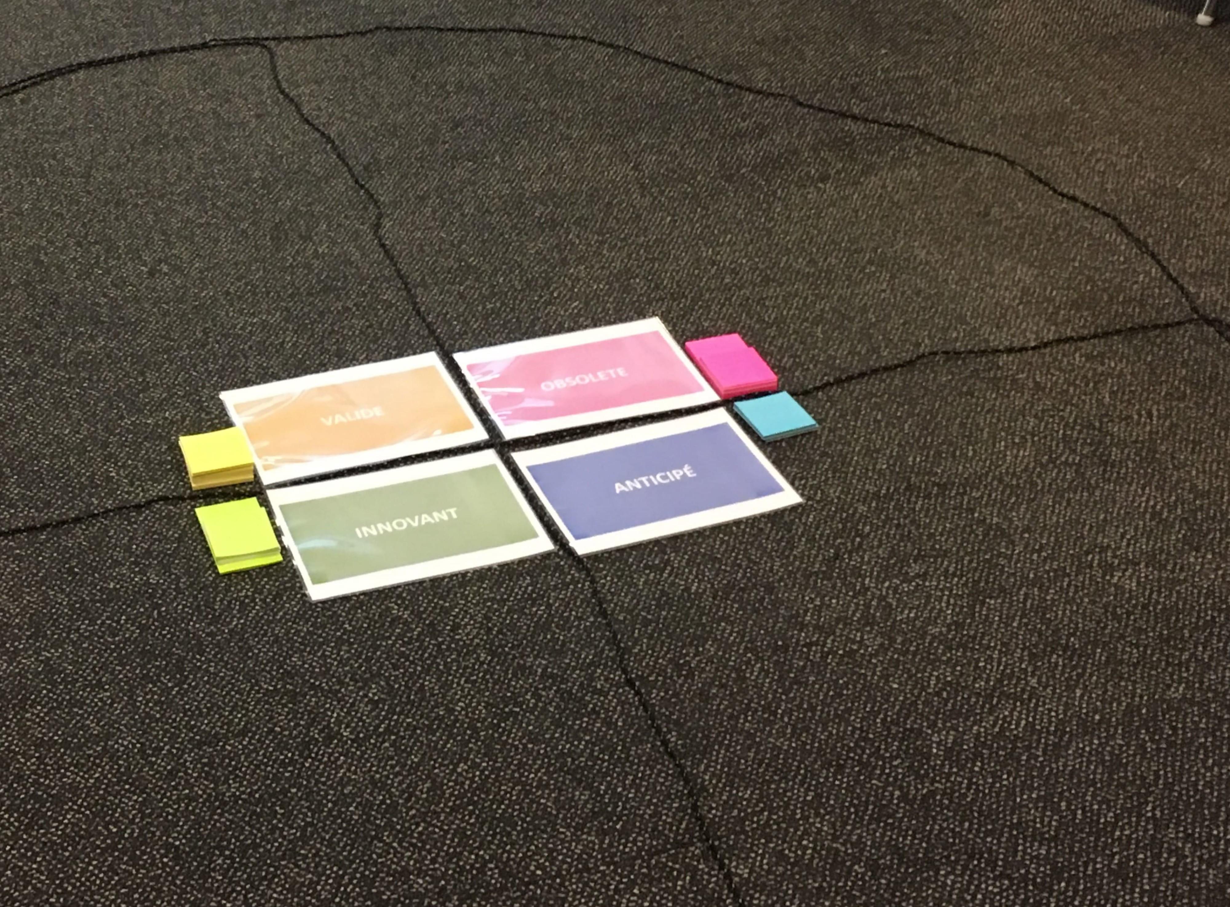 Le cadran dynamique est composé de 4 quarts ayant pour titre : validé, obsolète, anticipé, innovant.